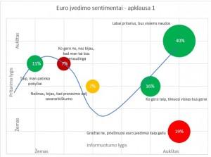 TR Euro Sentimentai Apklausa 1