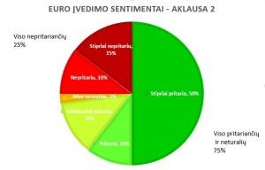 TR Euro sentimentai Apklausa 2
