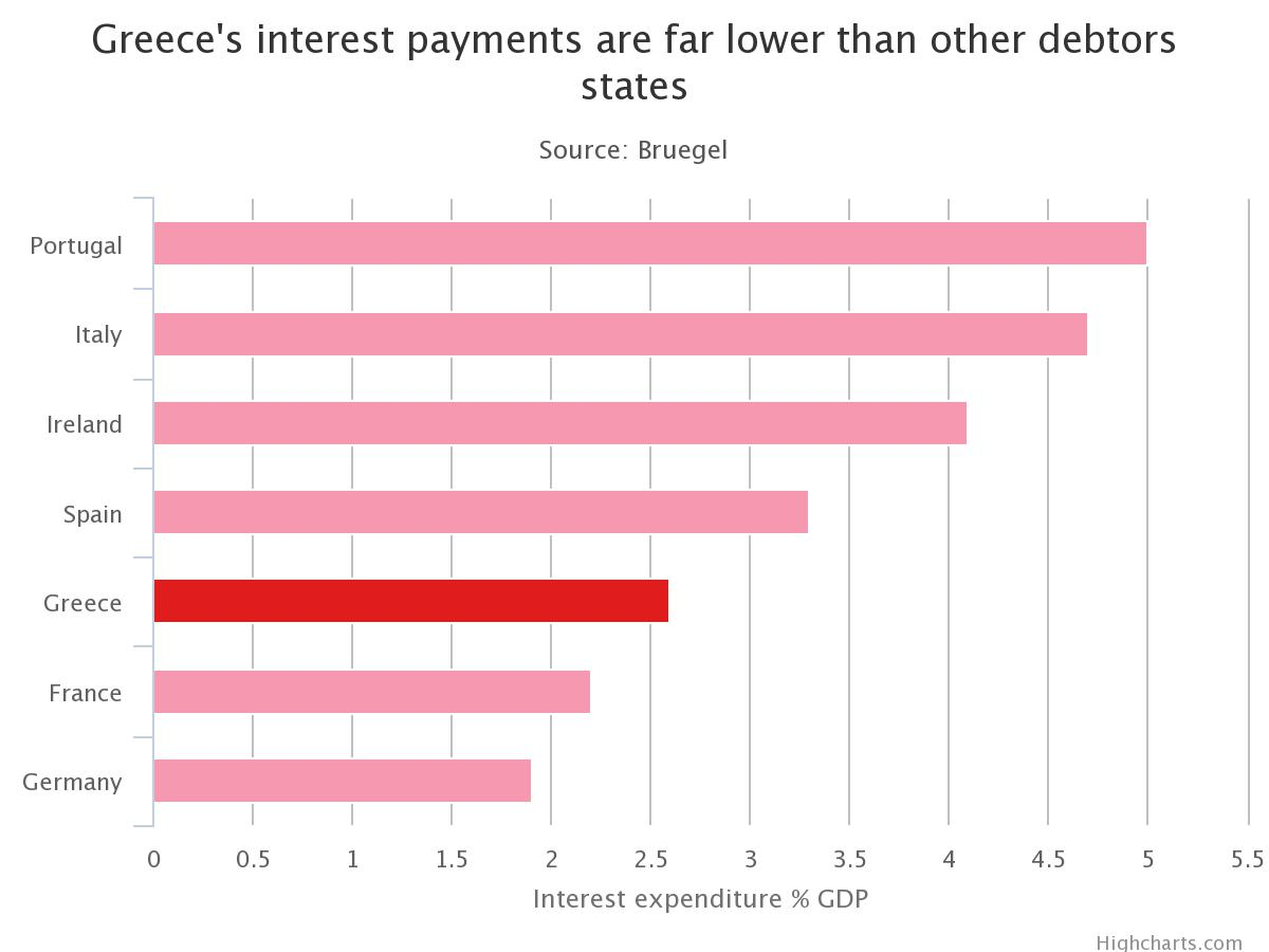 Greece Interest payments are les than other states