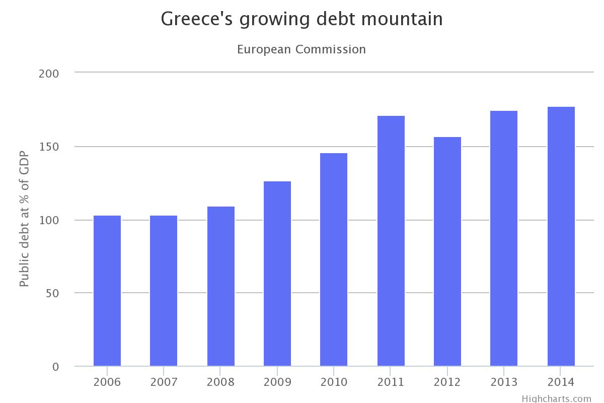Mounting greek debt