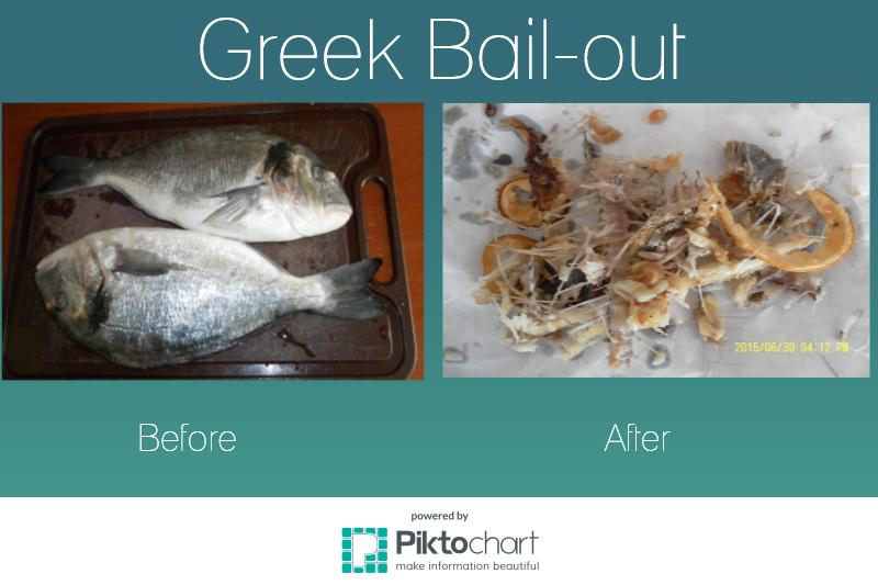 Greek bail-out before and after