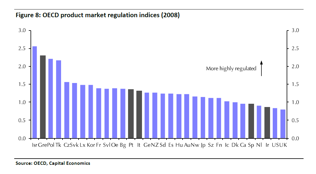 Market regulation indices
